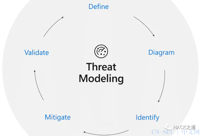 攻防演练中的业务逻辑漏洞及检测思路