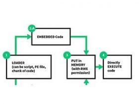 攻防演练中无文件攻击PowerShell的破解之道