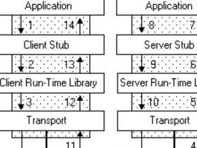 利用Windows RPC绕过CFG防护机制