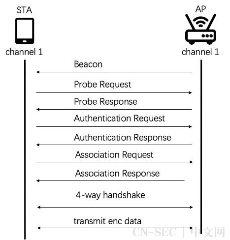 FragAttack系列WiFi漏洞分析
