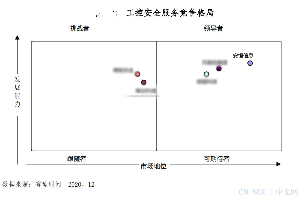 《中国工控安全市场发展白皮书》发布 安恒信息四款产品进入领导者象限