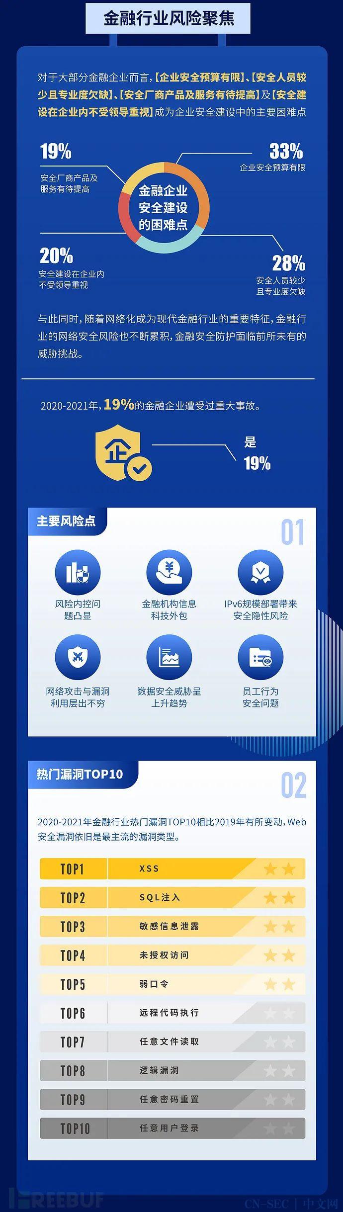 《2020-2021年金融行业网络安全研究报告》正式发布 | FreeBuf咨询