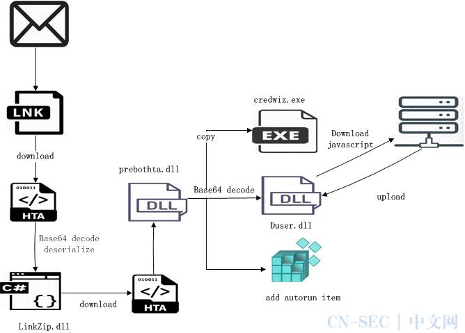 SideWinder(响尾蛇)APT组织演变与技术细节