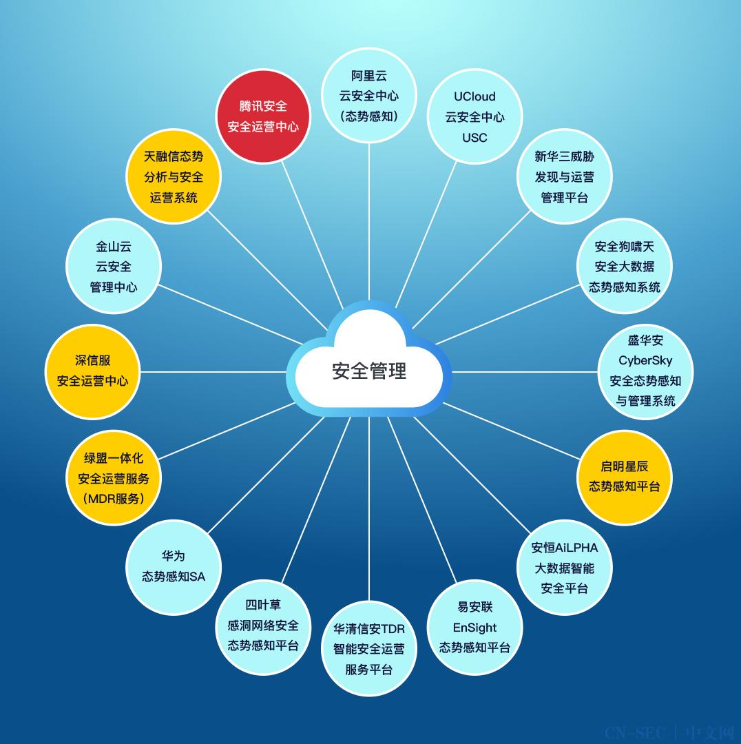 云上安全厂商产品竞合力云图   安全管理专题内容