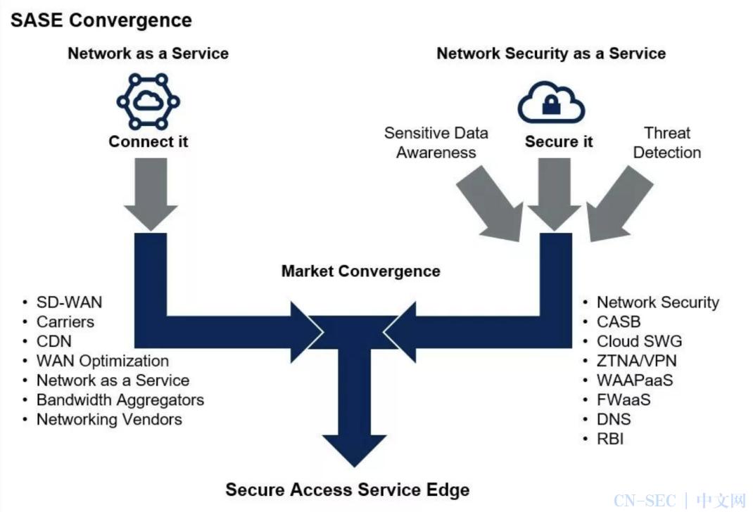 安全访问服务边缘(SASE),为数字化时代而生