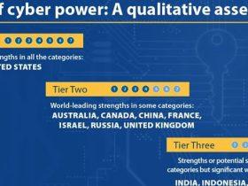 网络力量评估:美国第一 英、澳、俄位列第二梯队