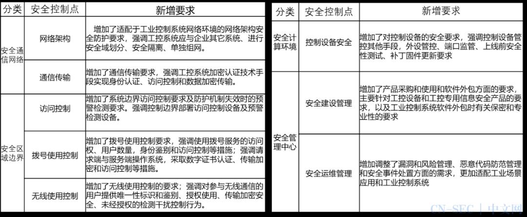 案例精选丨轨交综合监控系统等级保护三级建设项目