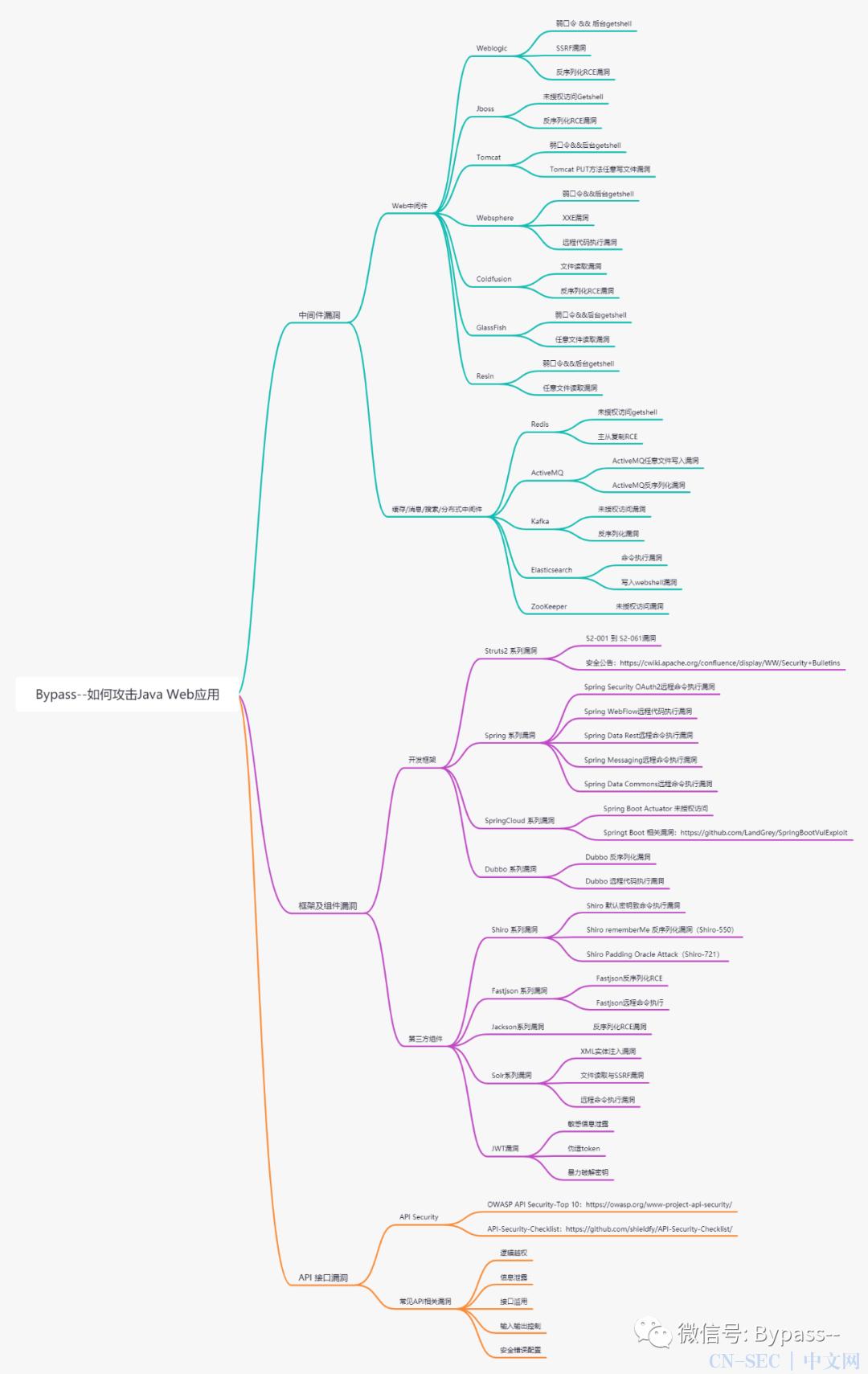 如何攻击Java Web应用