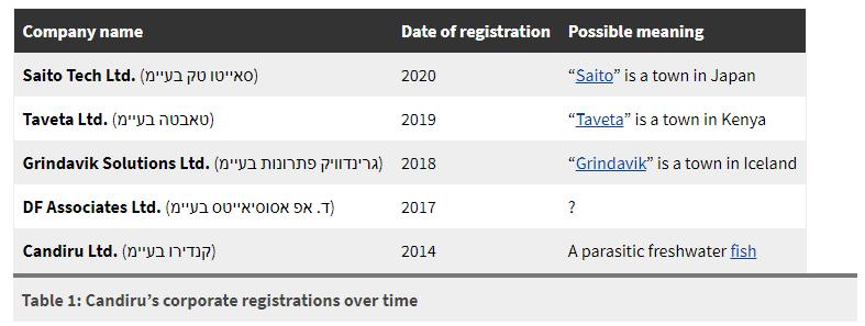 近期 0day exploit 满天飞,原来是神秘的以色列公司 Candiru 在捣鬼