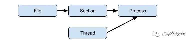 Process Ghosting 一种新的绕过杀软检查方式