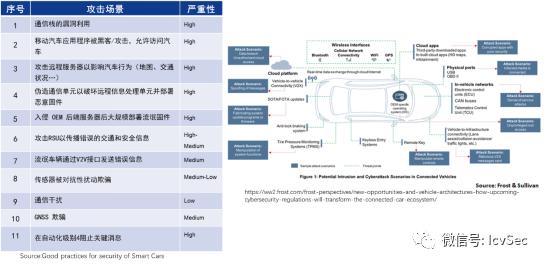 智能网联汽车行业信息安全现状与威胁