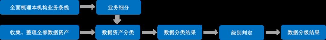 数据安全治理之路的产品与实践分享