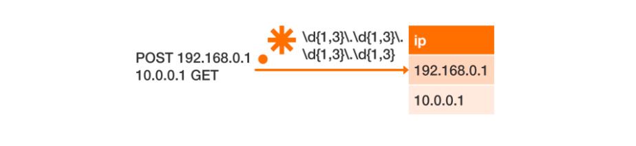 炎凰数据:一篇文章教你用读时建模搞定异构数据