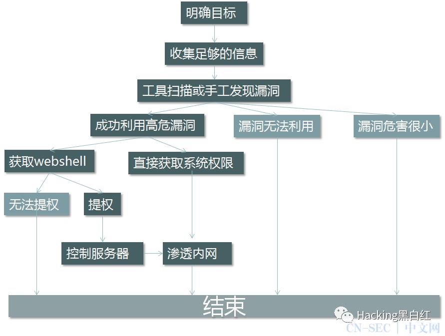 渗透测试的8个步骤 展现一次完整的渗透测试过程及思路