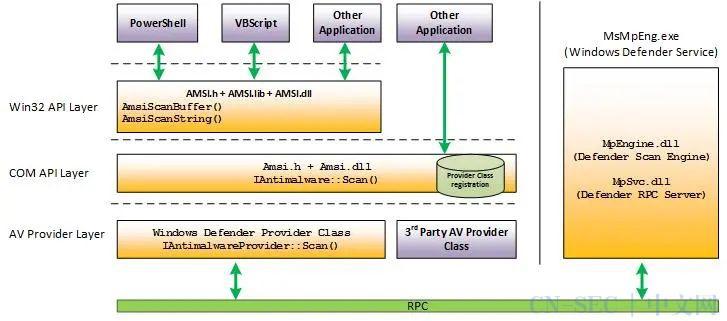 11.反恶意软件扫描接口 (AMSI)