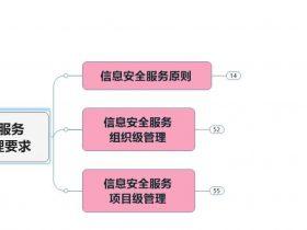 信息安全服务提供方管理要求思维导图
