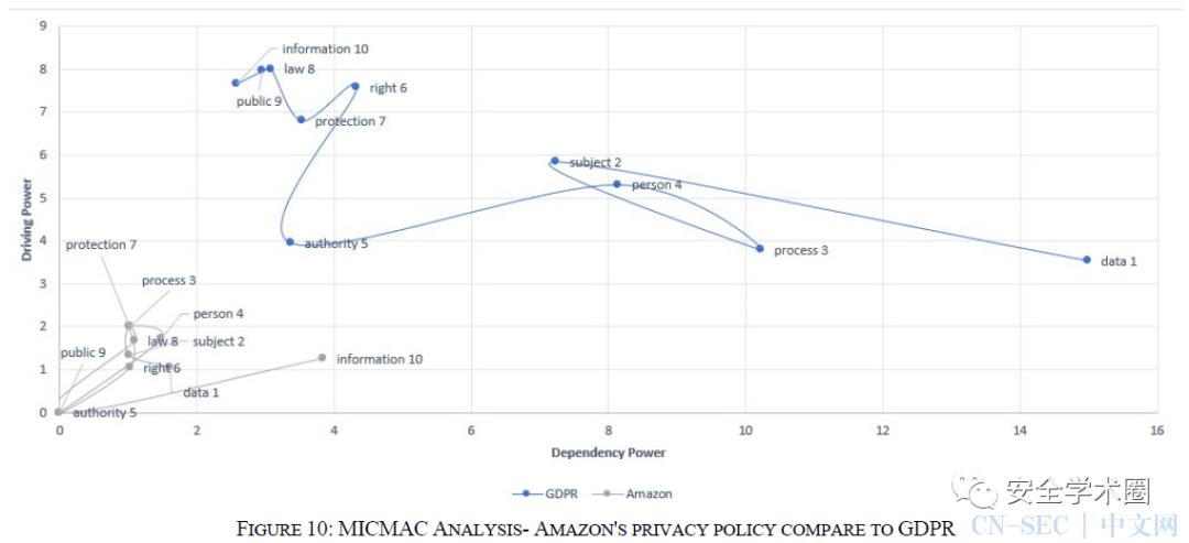 使用文本模糊解释结构模型(TFISM)分析云服务隐私政策中的GDPR合规性