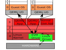 KVMSEC:一个Linux内核虚拟机的安全扩展