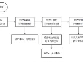 As-Exploits: 中国蚁剑后渗透框架