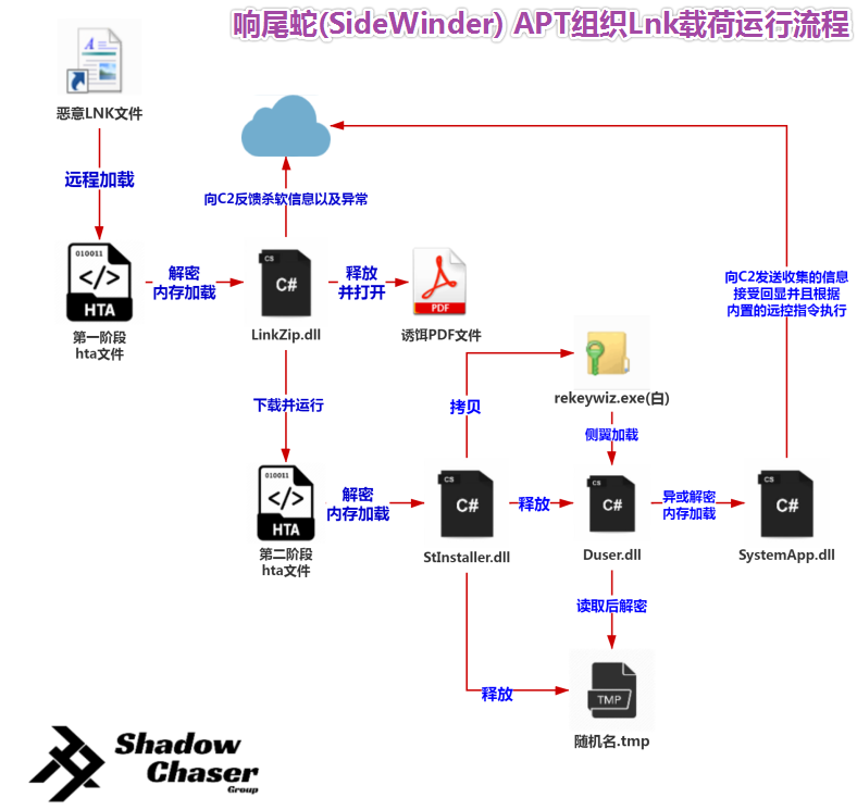 图片16-响尾蛇(SideWinder)APT组织lnk载荷的运行流程