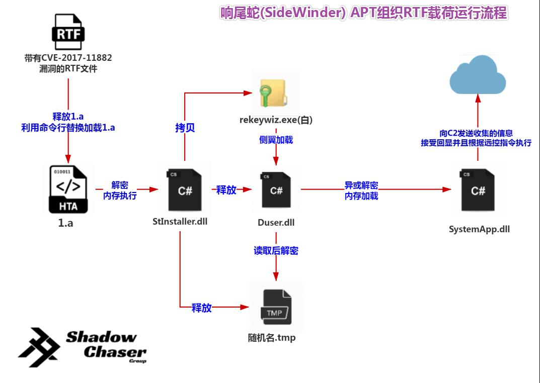 图片19-响尾蛇(SideWinder)APT组织RTF载荷的运行流程