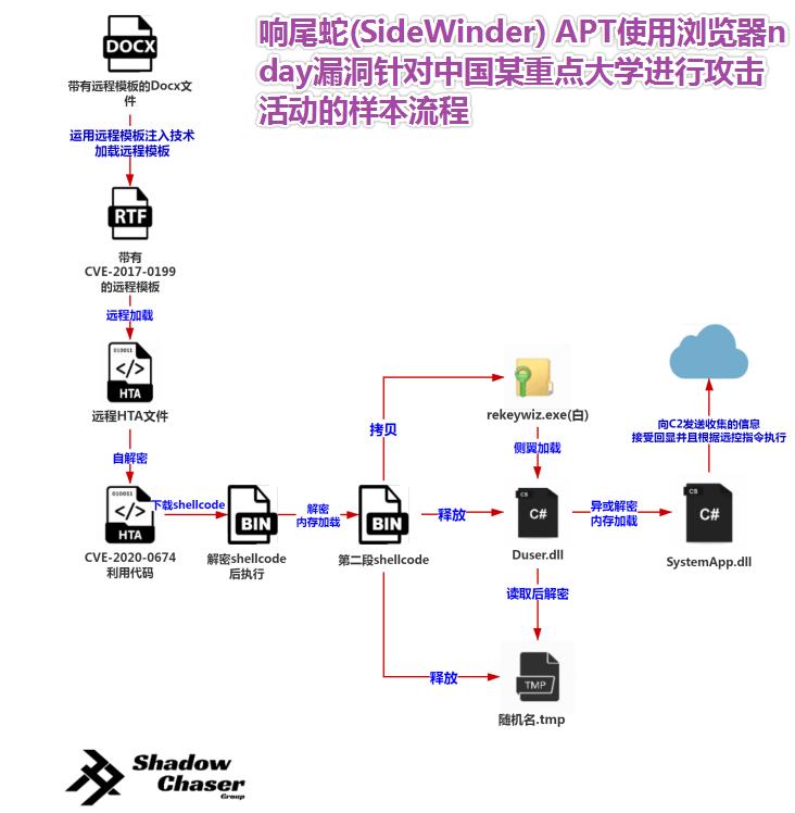 图片27-SideWinder 组织利用浏览器nday对中国某重点大学发起攻击的活动