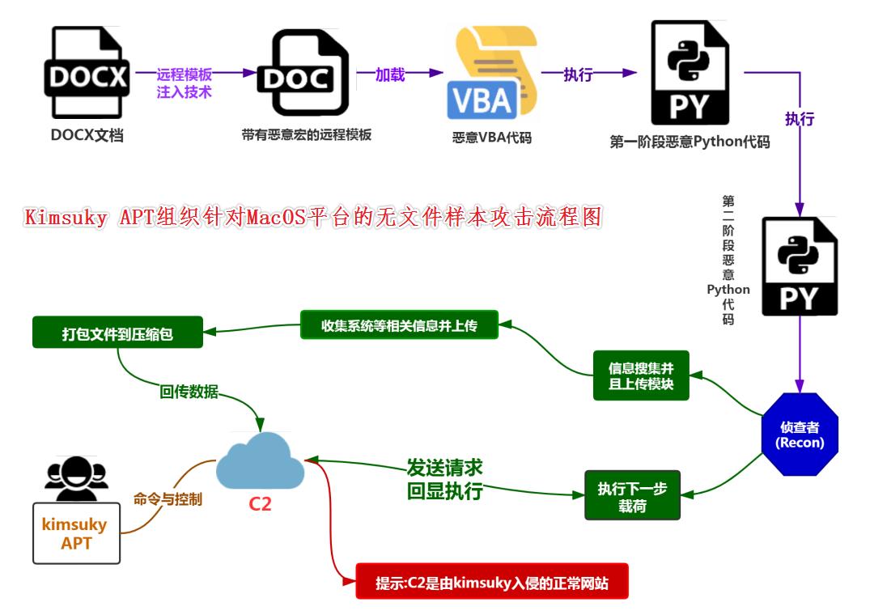 kimsuky针对macos平台无文件攻击的样本的流程图