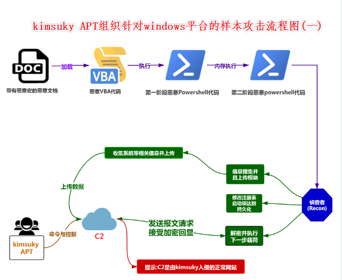 kimsuky针对windows平台攻击的样本流程图(一)
