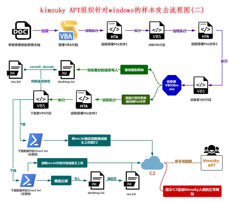 kimsuky针对windows平台攻击的样本流程图(二)