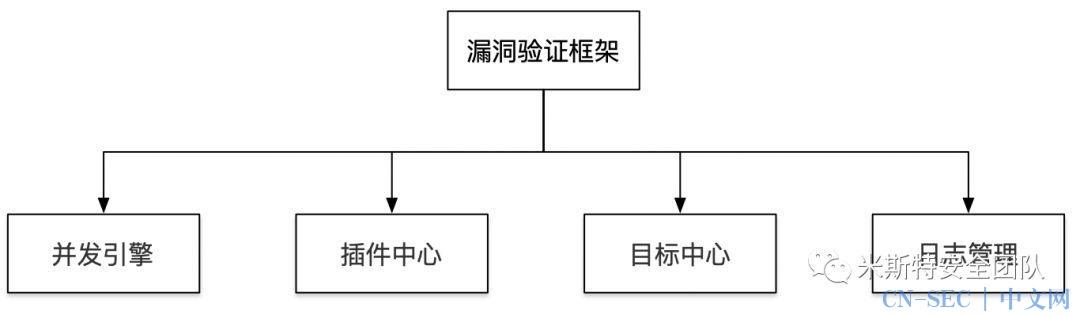 一款漏洞验证框架的构思