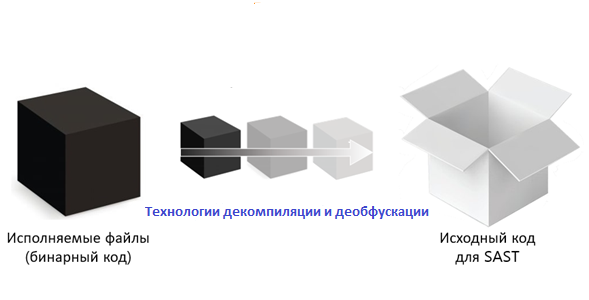 【终结篇】使用二进制分析使黑盒变为白盒