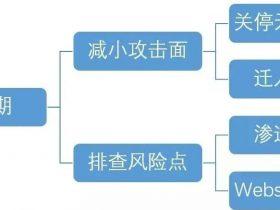 HW行动预备工作叙述-开篇第一文by k4n5ha0