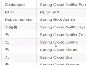 谈谈几个 Spring Cloud 常见面试题及答案