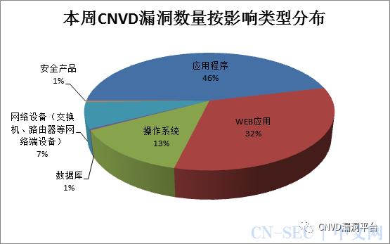 CNVD漏洞周报2020年第31期