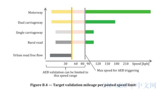 预期功能安全标椎:用于定义和验证AEB中可接受误报率的示例