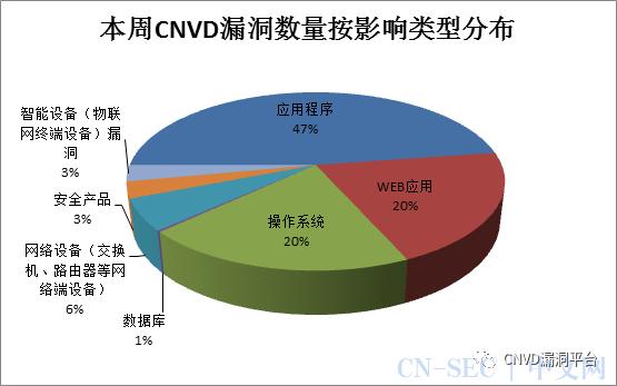CNVD漏洞周报2020年第39期