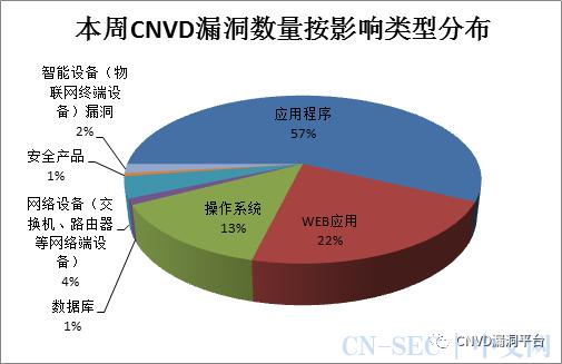 CNVD漏洞周报2020年第45期
