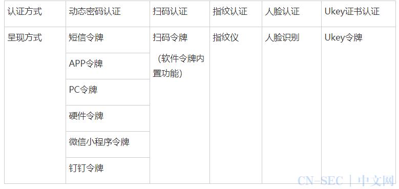 邮件系统(OWA)双因素身份认证解决方案