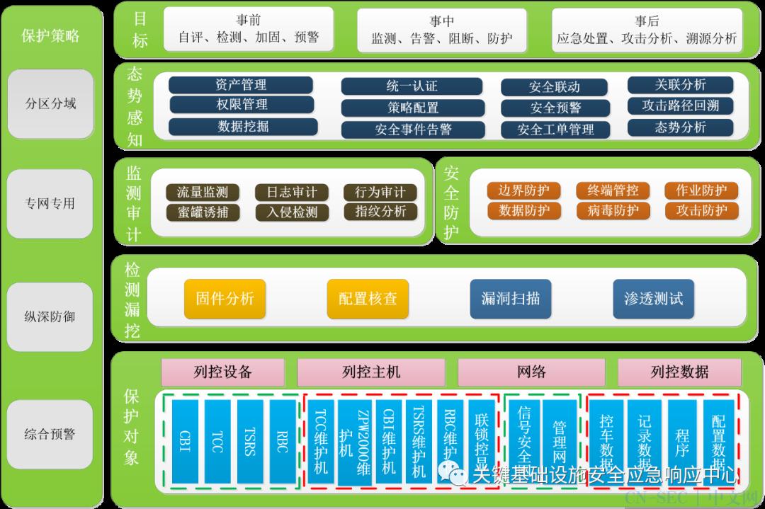 原创   轨道交通列控系统网络安全风险和防护对策研究