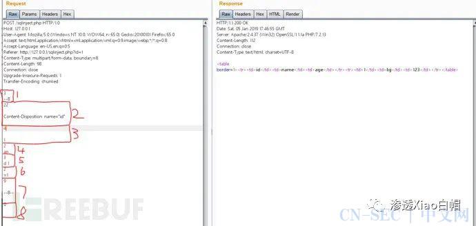 技术讨论 | 在HTTP协议层面绕过WAF
