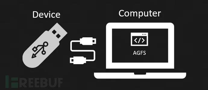 AutoGadgetFS:一款针对USB设备的安全测试工具