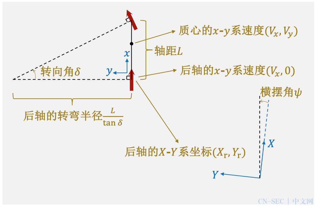 技术解析 | 横纵一体的无人车控制方案