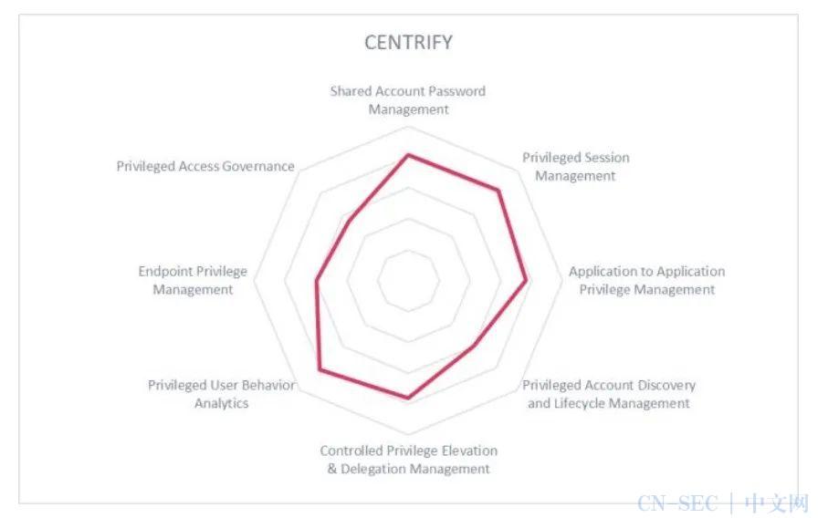 特权账号管理的关键特性与市场竞争分析