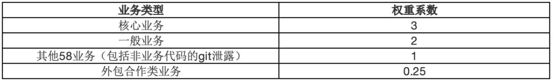 58SRC漏洞评分标准V3.0
