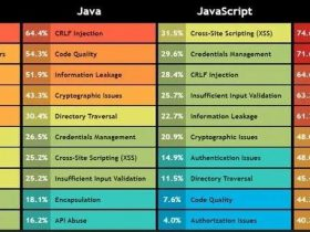 【调查】编程语言安全漏洞一览