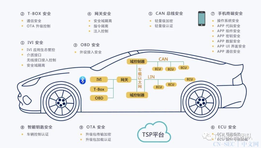 初识智能网联汽车安全