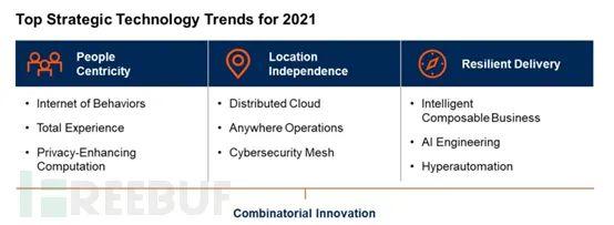 聊聊Gartner 2021战略技术趋势——分布式云