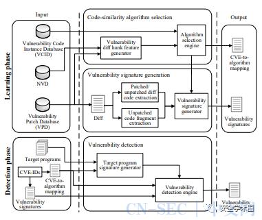 VulPecker:基于代码相似性分析的自动漏洞检测系统