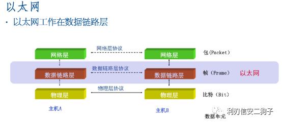 渗透测试培训之网络协议详解