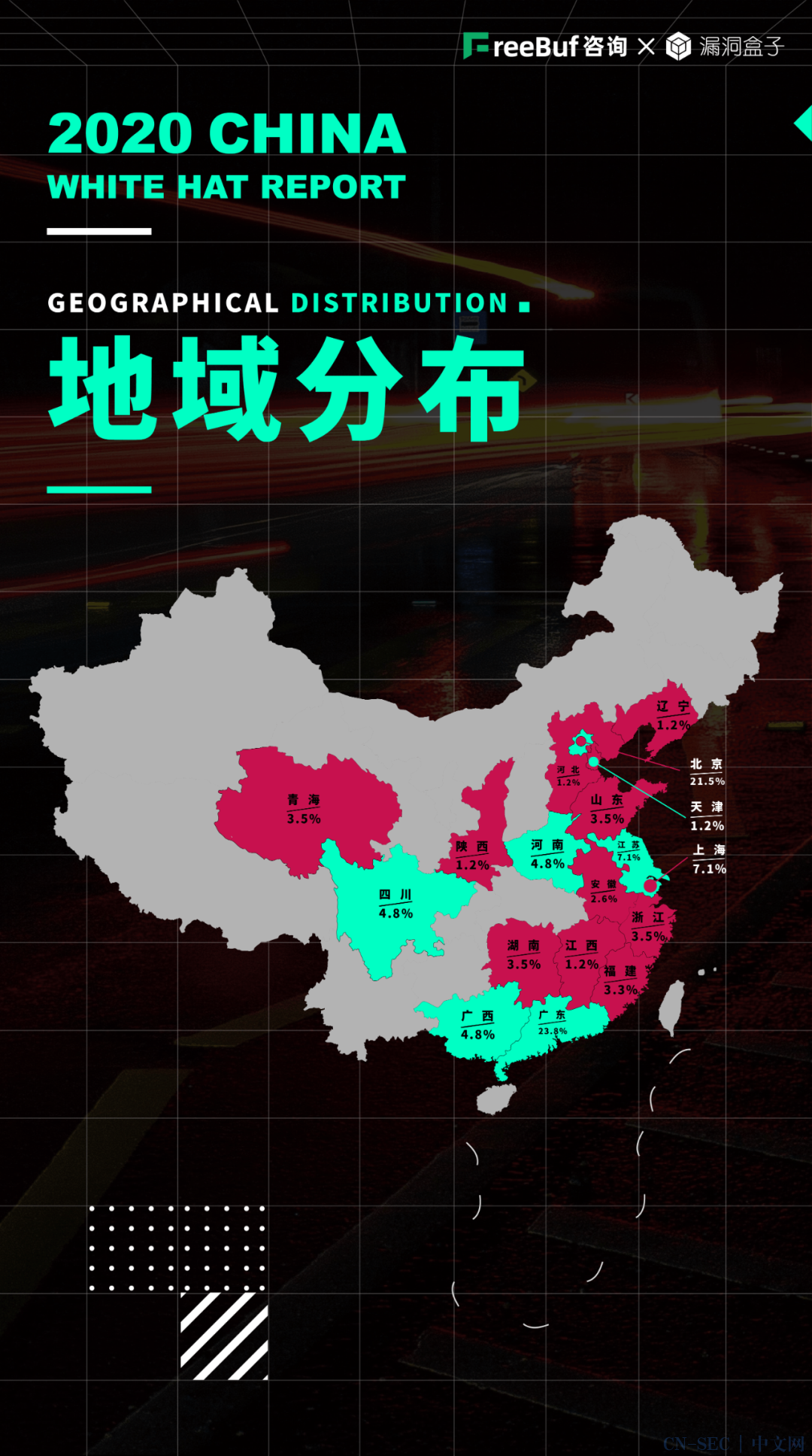 《2020中国白帽子调查报告》出炉